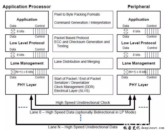 完整的MIPI传输系统结构图