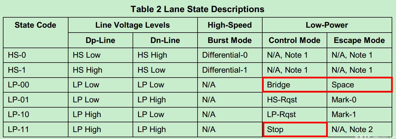 D-PHY的协议文档中定义了Lane State的描述方式