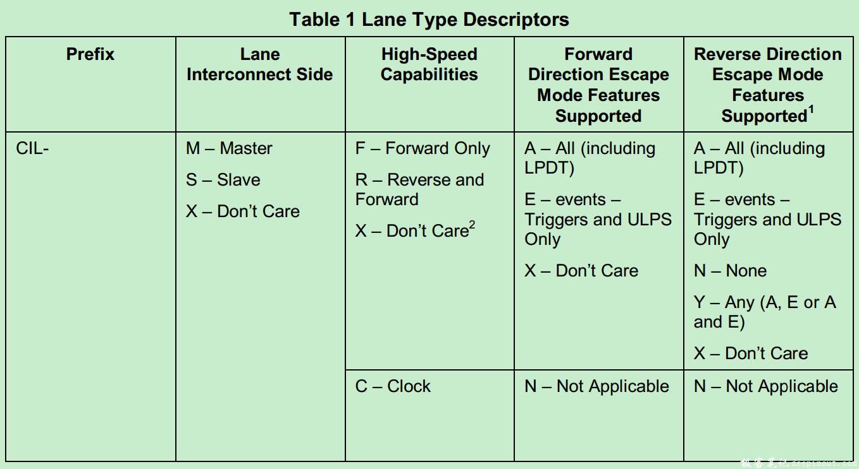 Lane Type的表述方式