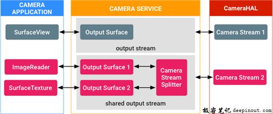Surface Sharing