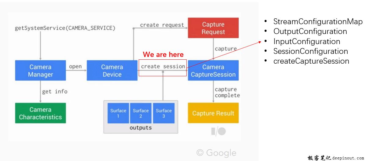 Android Camera2 API课程体系