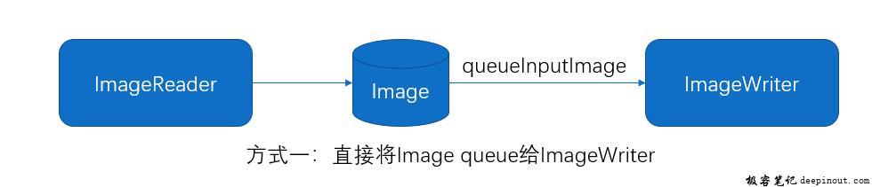 ImageWriter queueInputImage Flow