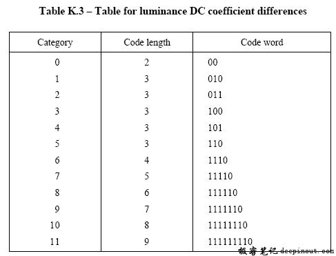 亮度DC差值码表