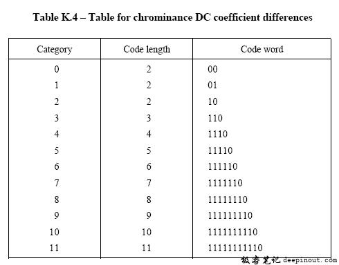 色度DC差值码表