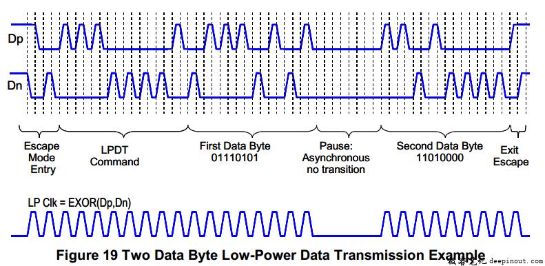 Low-Power Data Transmission