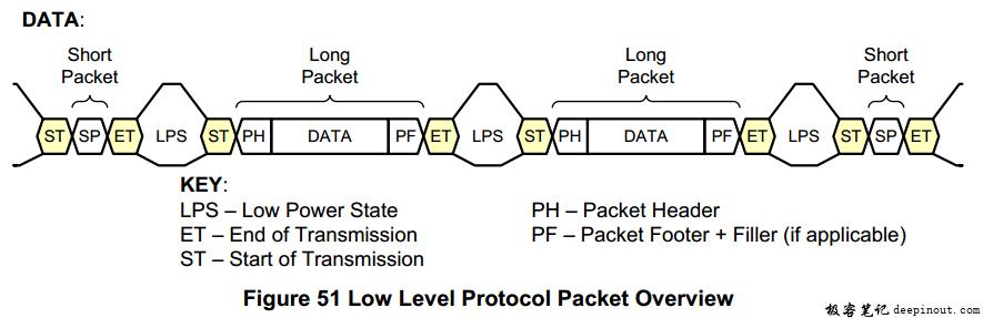 低级协议(Low Level Protocol)