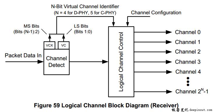 虚拟通道(virtual Channel ID)
