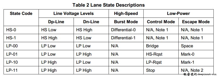 Data Lane