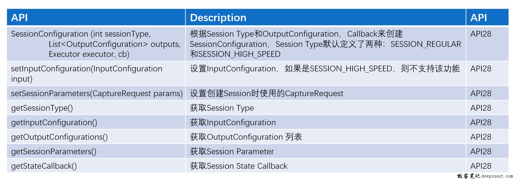 SessionConfiguration APIs概述