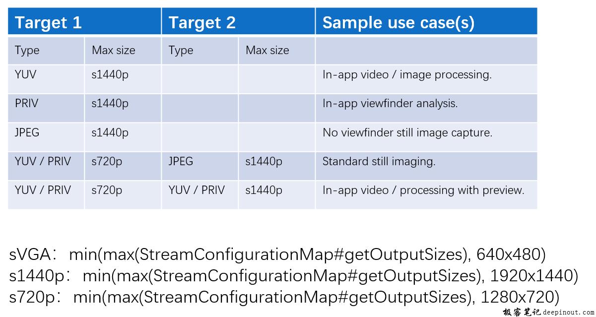 Regular Capture – Concurrent stream