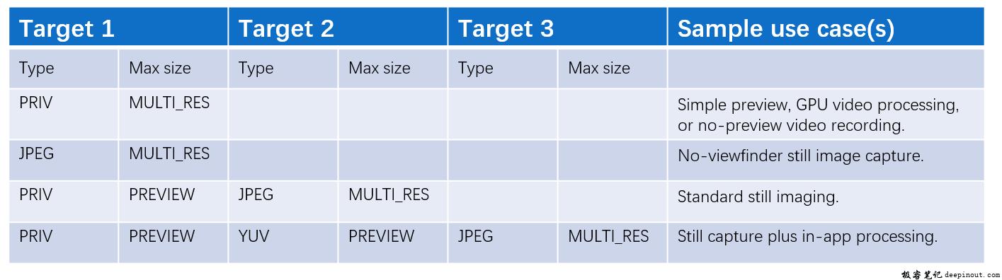 Regular Capture – MultiResolutionoutputs Legacy Level