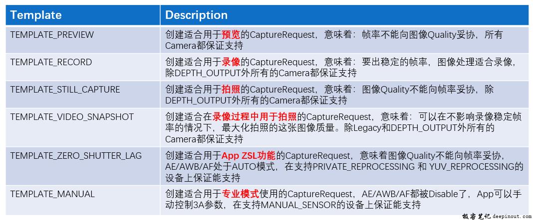 CaptureRequest Template type介绍