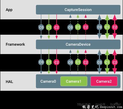 如何设置Physical Camera的CaptureRequest