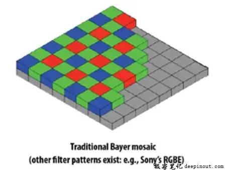 Sensor的硬件结构