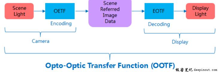 OOTF 系统框架示意图