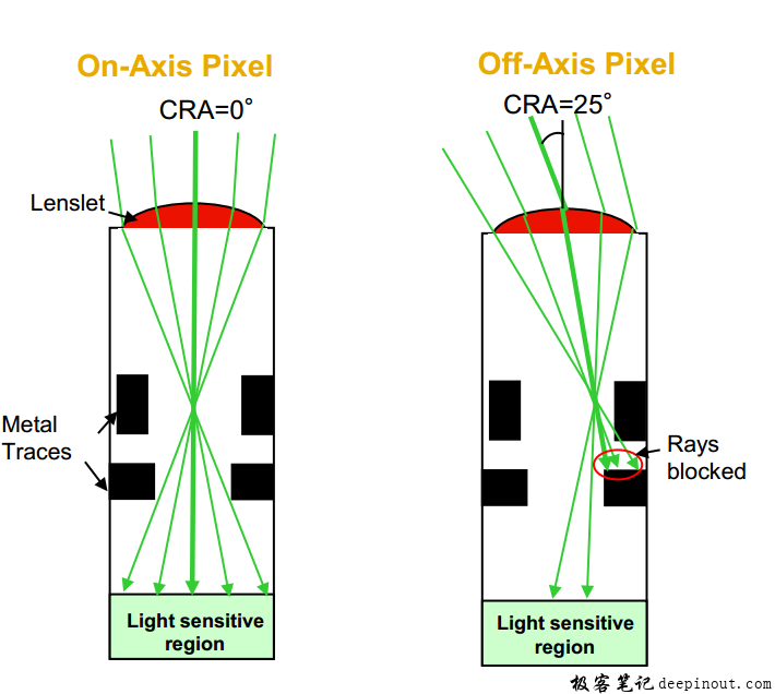 什么是Sensor的CRA