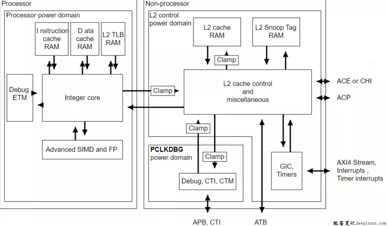 A57 TRM的有关power domain划分示意图
