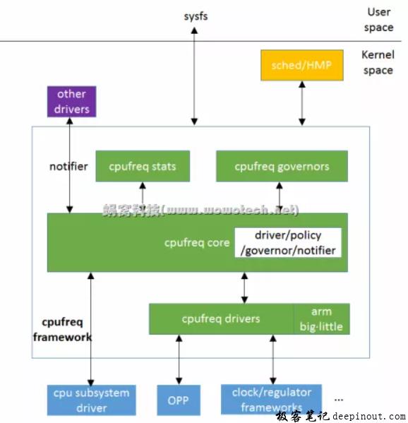 cpufreq总体框架简介