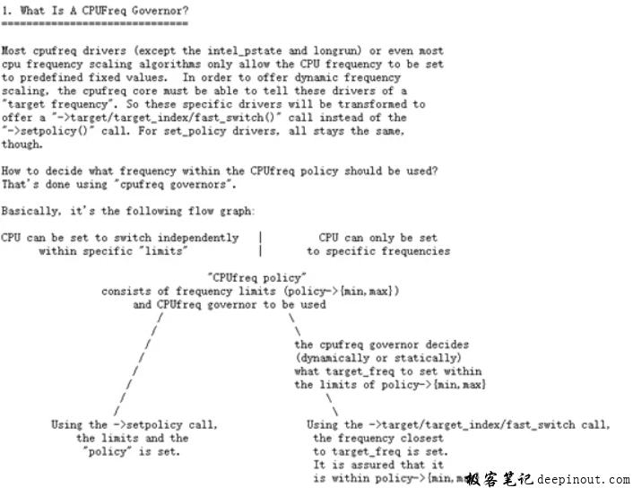 CPUFreq内核文档