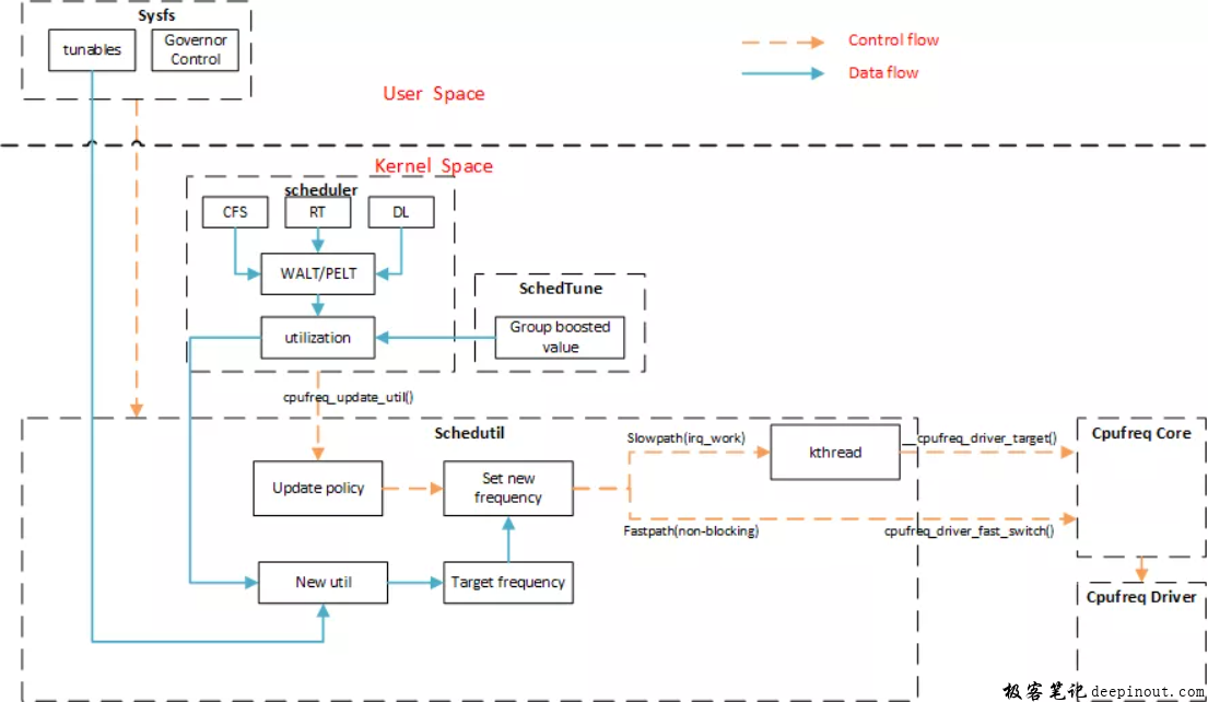 schedutil 软件框图