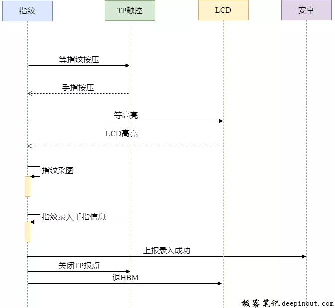 指纹录入流程简化图