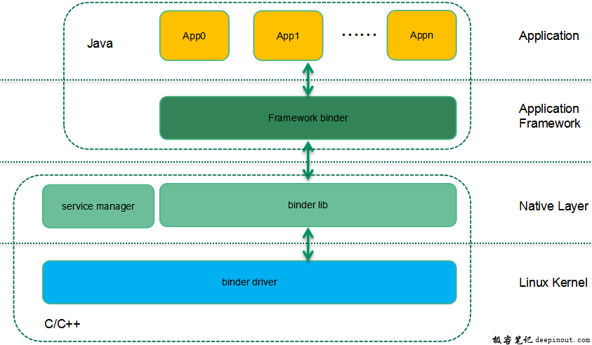 Binder框架