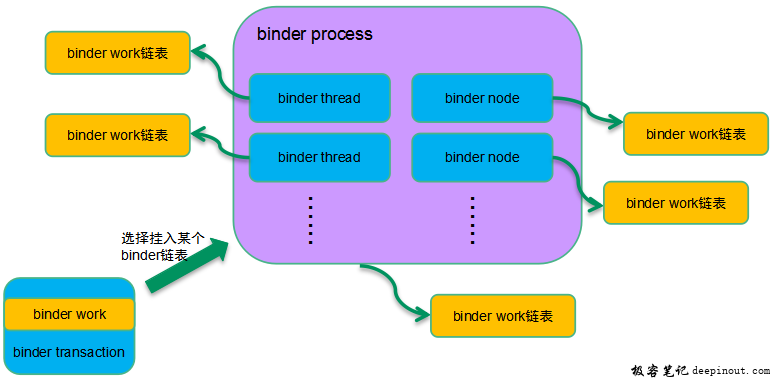 Binder软件框架和通信框架