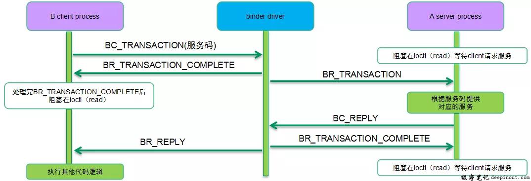 如何和Service组件通信