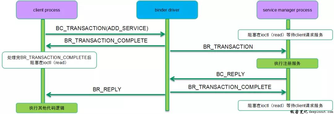 注册Service组件