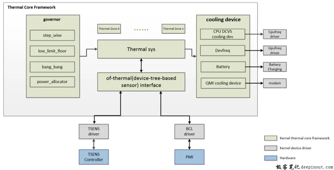 LinuxThermal Framework架构