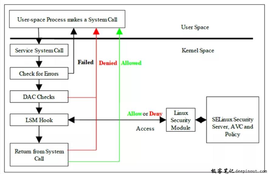 SELinux 的访问流程图
