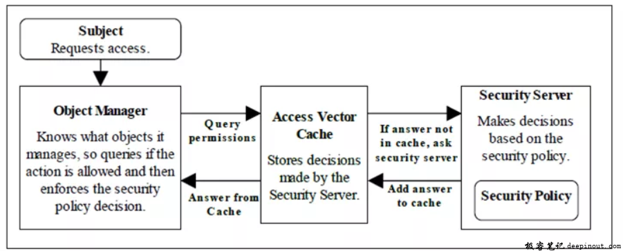 SELinux 核心组件图
