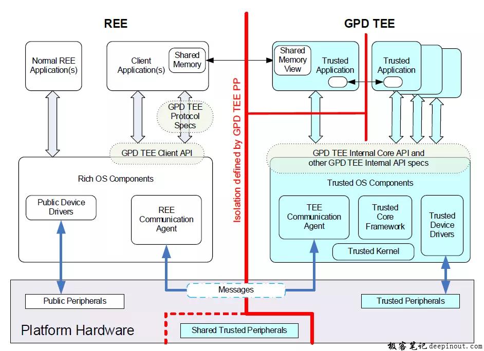 TEE软件框架