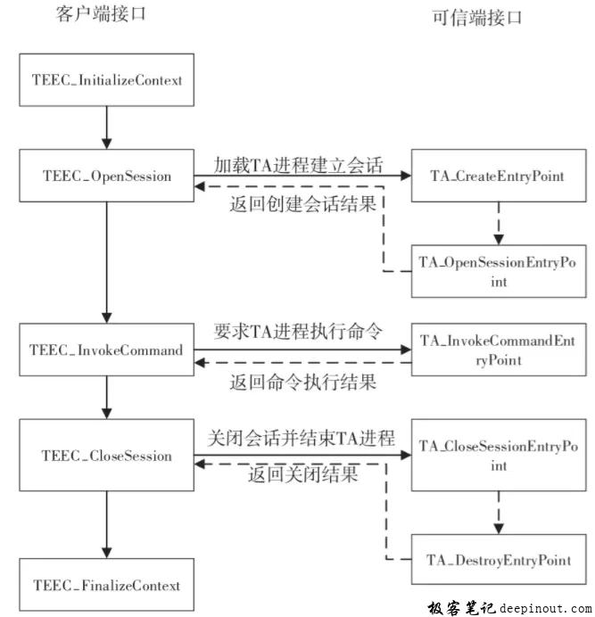 TEE软件流程