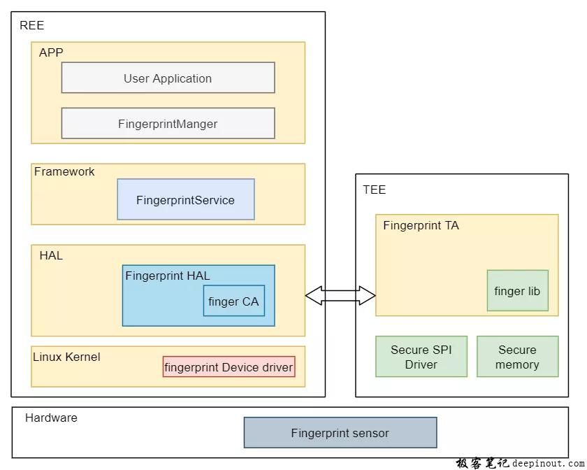 指纹软件框架