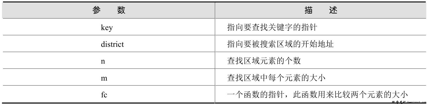 lsearch()函数 语法