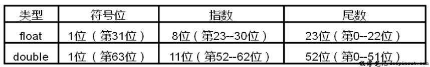 C语言浮点数表示