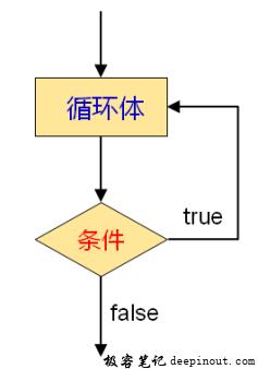 do-while语句