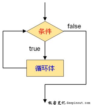 while语句