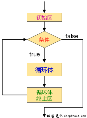 for循环
