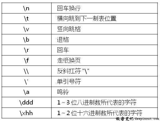C语言转义字符