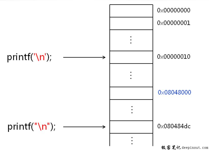 C语言单引号双引号示例