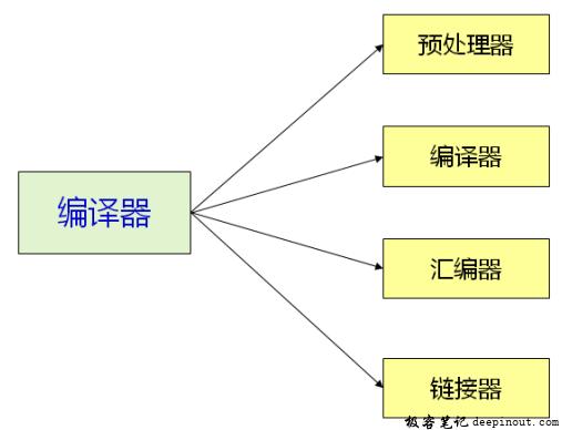 C语言的编译器组成