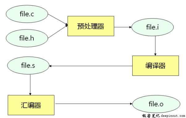 C语言编译流程