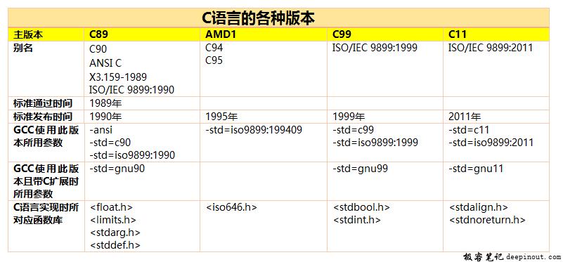 C语言标准进化史