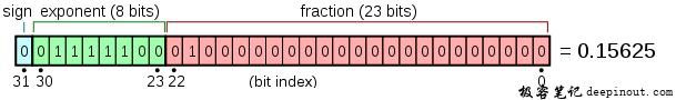 C语言变量