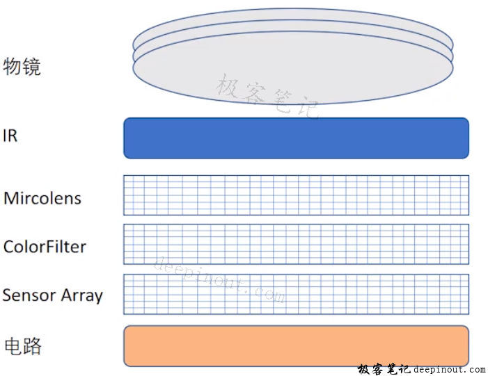 CMOS Sensor构造