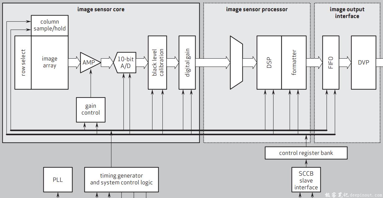 图像传感器结构