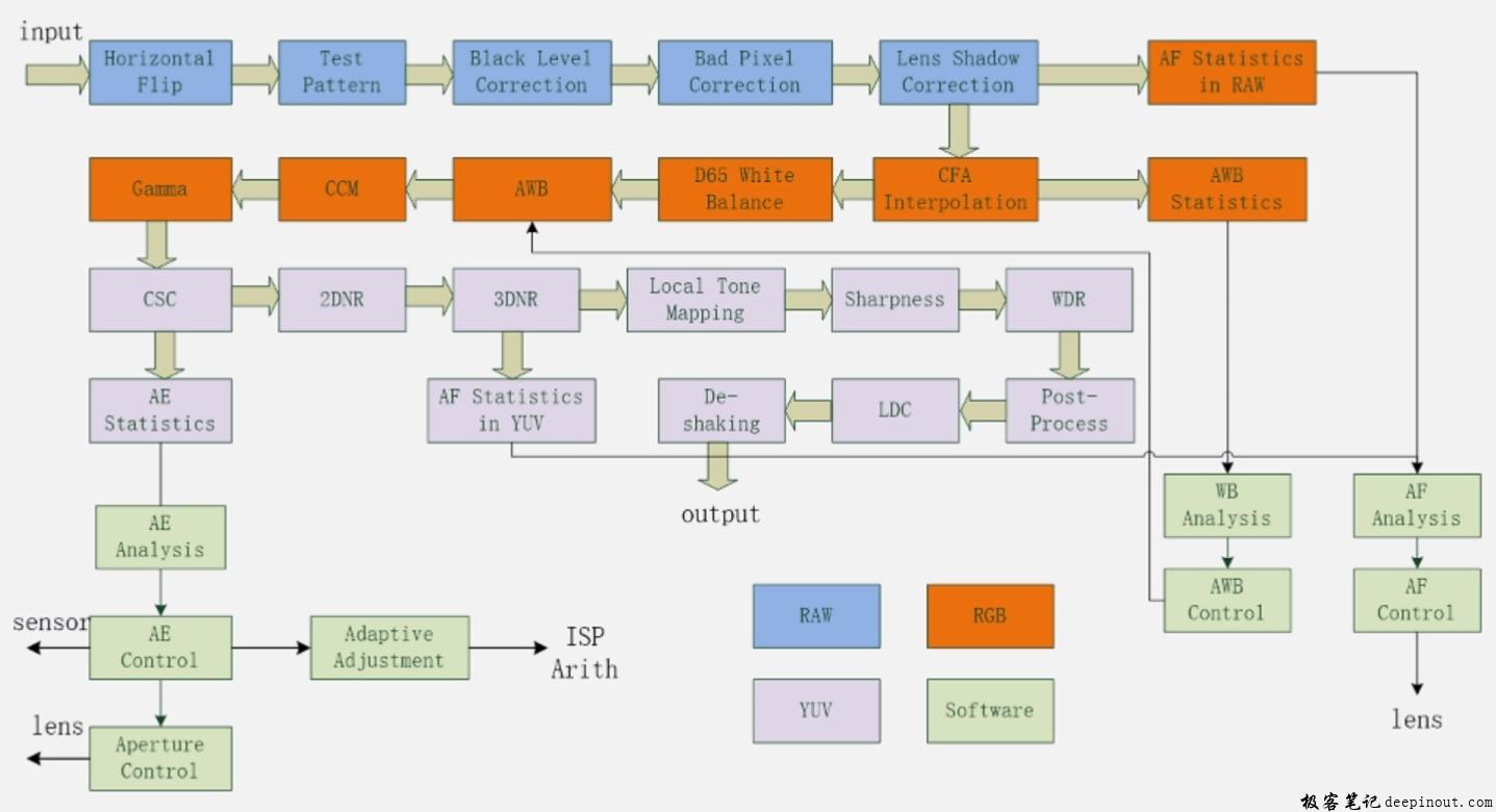ISP算法流程