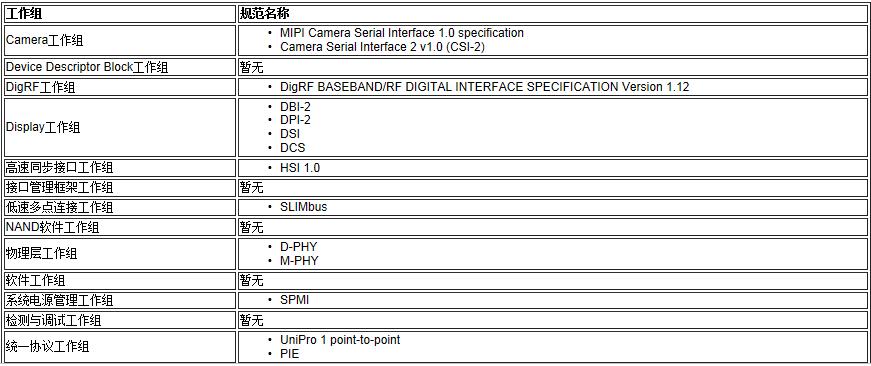 Camera MIPI DSI协议简介